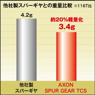 軽量化|スパーギヤ TCS|AXON(アクソン)電動ラジコンパーツ